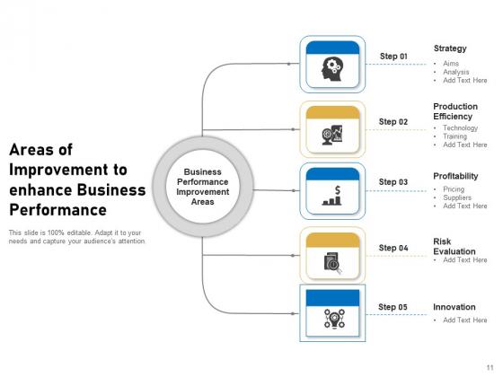 Key_Improvement_Areas_Management_Organizational_Ppt_PowerPoint_Presentation_Complete_Deck_Slide_11