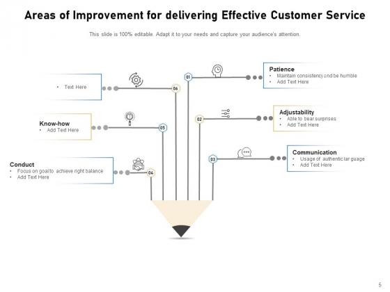 Key_Improvement_Areas_Management_Organizational_Ppt_PowerPoint_Presentation_Complete_Deck_Slide_5