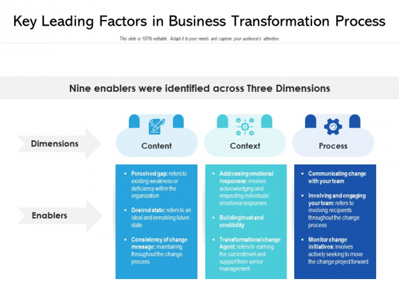 Key Leading Factors In Business Transformation Process Ppt PowerPoint Presentation Gallery Maker PDF