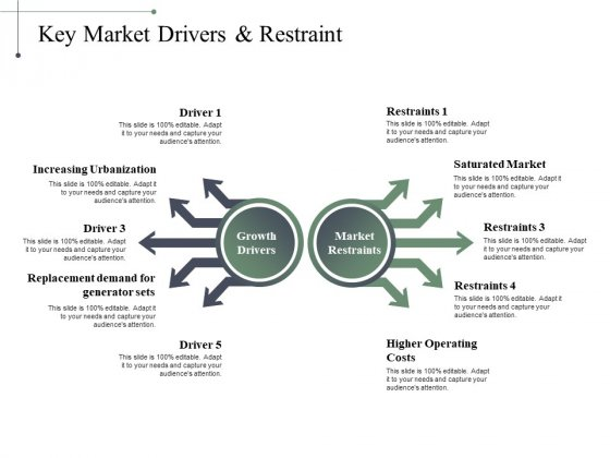 Key Market Drivers Restraint Ppt PowerPoint Presentation Pictures Designs Download