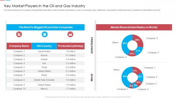 Key Market Players In The Oil And Gas Industry Ppt Professional Samples PDF