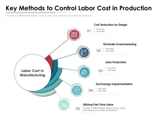 Key Methods To Control Labor Cost In Production Ppt PowerPoint Presentation Inspiration Gallery PDF