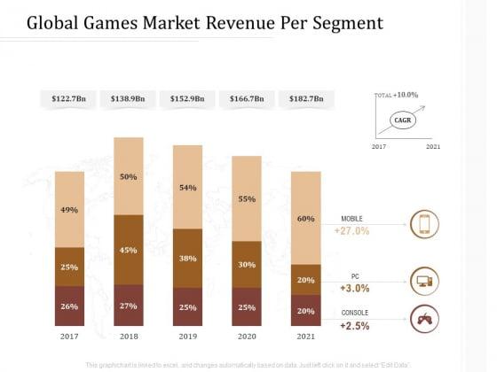 Key Metrics Hotel Administration Management Global Games Market Revenue Per Segment Microsoft PDF