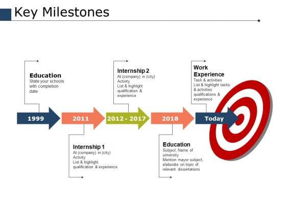Key Milestones Ppt PowerPoint Presentation Model Portfolio