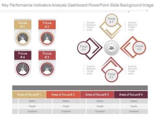 Key Performance Indicators Analysis Dashboard Powerpoint Slide Background Image