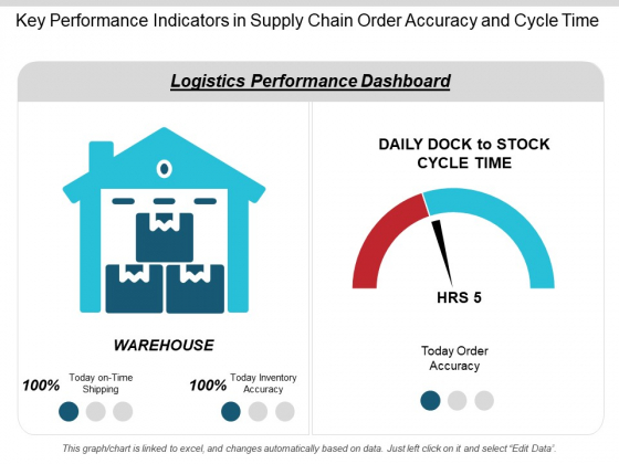 Key Performance Indicators In Supply Chain Order Accuracy And Cycle Time Ppt PowerPoint Presentation Infographics Slideshow