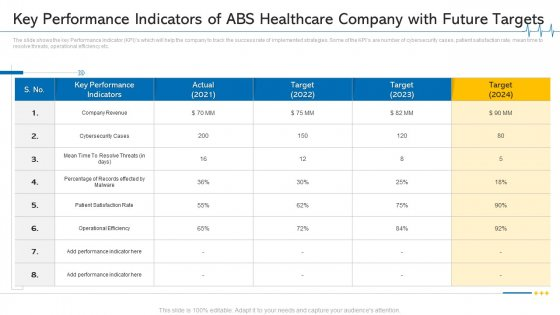 Key Performance Indicators Of ABS Healthcare Company With Future Targets Graphics PDF