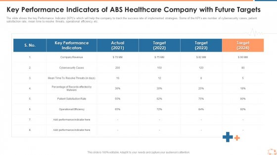 Key Performance Indicators Of ABS Healthcare Company With Future Targets Topics PDF