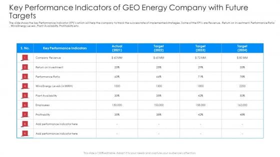 Key_Performance_Indicators_Of_Geo_Energy_Company_With_Future_Targets_Ideas_PDF_Slide_1