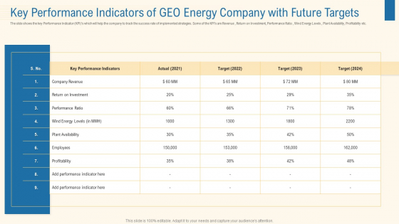 Key Performance Indicators Of Geo Energy Company With Future Targets Pictures PDF