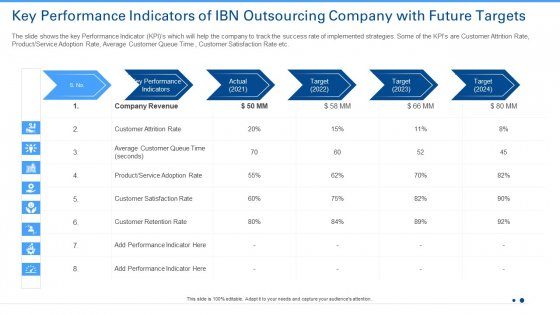 Key Performance Indicators Of IBN Outsourcing Company With Future Targets Graphics PDF