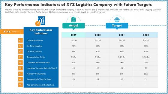 Key Performance Indicators Of XYZ Logistics Company With Future Targets Sample PDF