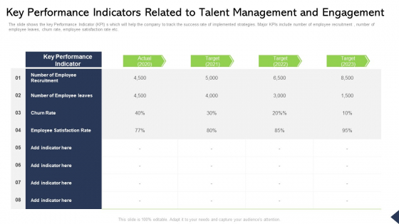Key Performance Indicators Related To Talent Management And Engagement Ppt Pictures Vector PDF