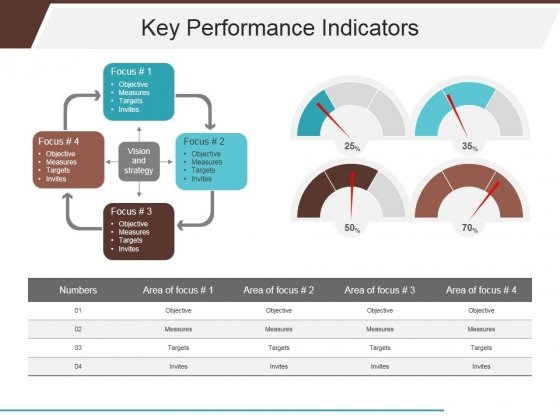 Key Performance Indicators Template 2 Ppt PowerPoint Presentation Layouts Portfolio