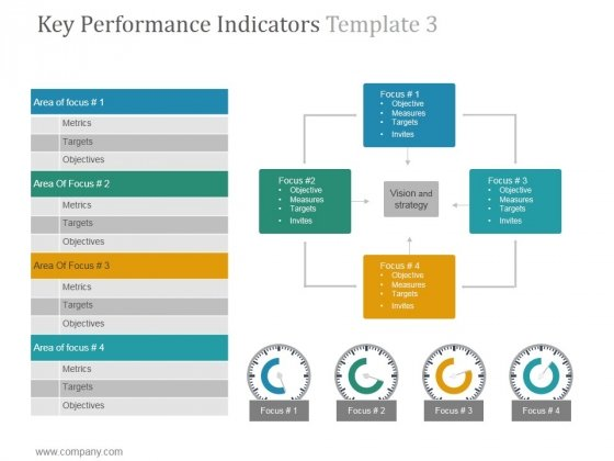 Key Performance Indicators Template 3 Ppt PowerPoint Presentation Graphics