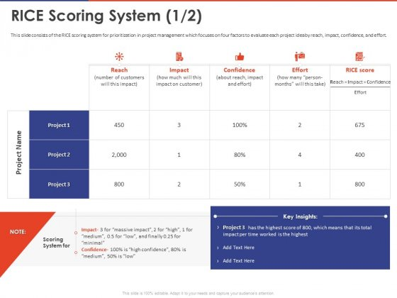 Key Prioritization Techniques For Project Team Management Rice Scoring System Reach Ppt PowerPoint Presentation File Icon PDF