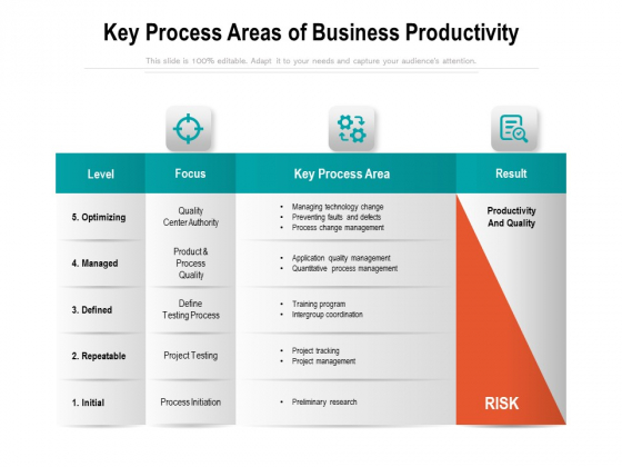 Key Process Areas Of Business Productivity Ppt PowerPoint Presentation Summary Inspiration PDF