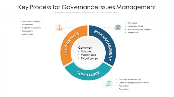 Key Process For Governance Issues Management Ppt Ideas Mockup PDF