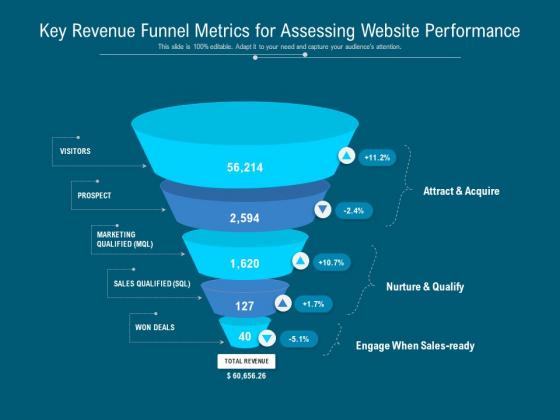 Key Revenue Funnel Metrics For Assessing Website Performance Ppt PowerPoint Presentation Infographics Master Slide PDF