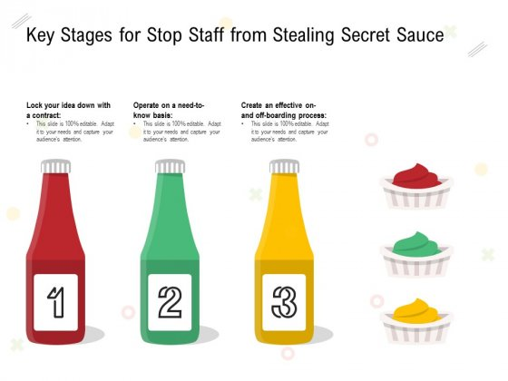 Key Stages For Stop Staff From Stealing Secret Sauce Ppt PowerPoint Presentation Infographic Template Examples PDF