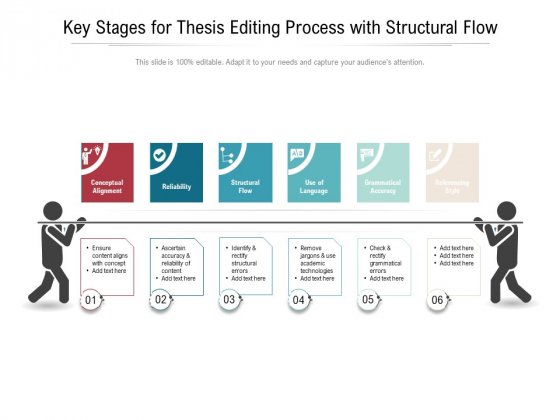 Key Stages For Thesis Editing Process With Structural Flow Ppt PowerPoint Presentation File Graphics Pictures PDF