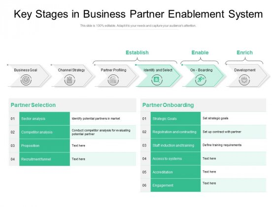 Key Stages In Business Partner Enablement System Ppt PowerPoint Presentation Gallery Master Slide PDF