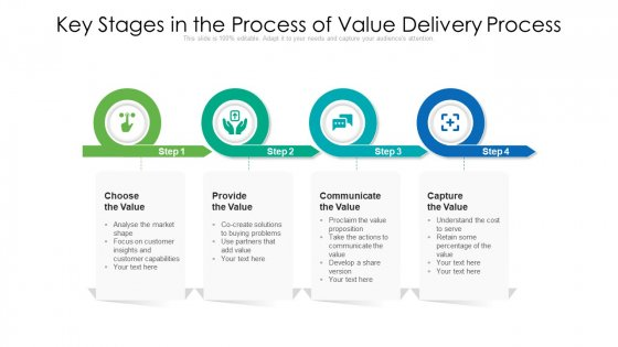 Key Stages In The Process Of Value Delivery Process Ppt PowerPoint Presentation File Background Designs PDF