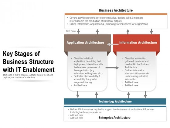 Key Stages Of Business Structure With IT Enablement Ppt PowerPoint Presentation Gallery Inspiration PDF