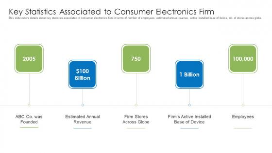 Key Statistics Associated To Consumer Electronics Firm Mockup PDF