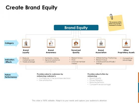 Key Statistics Of Marketing Create Brand Equity Ppt PowerPoint Presentation Inspiration Outline PDF
