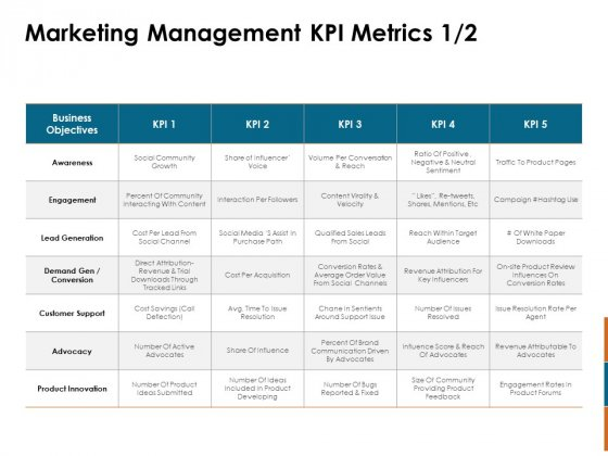 Key Statistics Of Marketing Management KPI Metrics Ppt PowerPoint Presentation Professional Graphics PDF