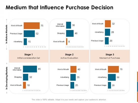 Key Statistics Of Marketing Medium That Influence Purchase Decision Ppt PowerPoint Presentation Infographics Introduction PDF