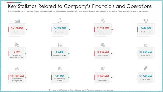 Key Statistics Related To Companys Financials And Operations Ppt Pictures Introduction PDF