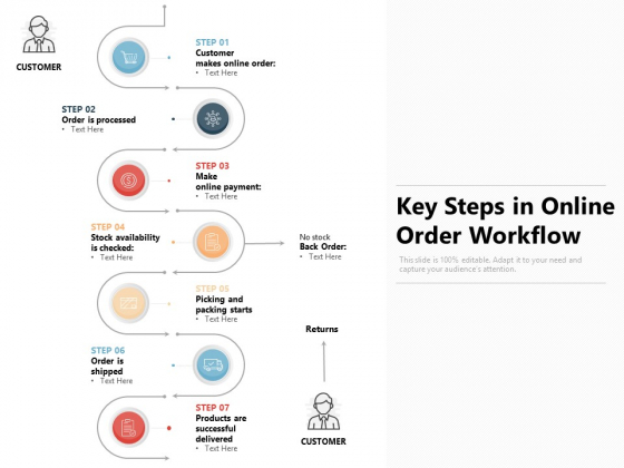 Key Steps In Online Order Workflow Ppt PowerPoint Presentation Pictures Backgrounds PDF