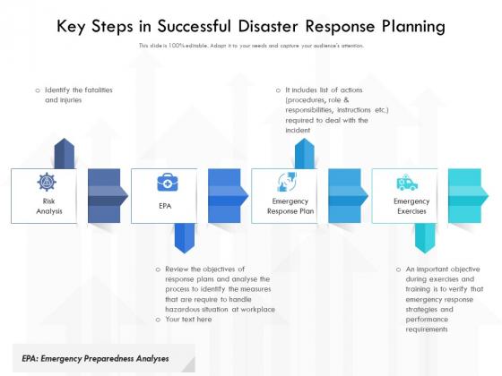 Key Steps In Successful Disaster Response Planning Ppt PowerPoint Presentation Portfolio Templates PDF