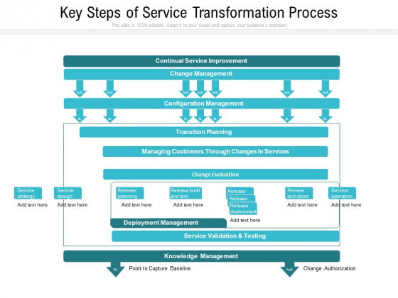 Key Steps Of Service Transformation Process Ppt PowerPoint Presentation Pictures Design Ideas PDF