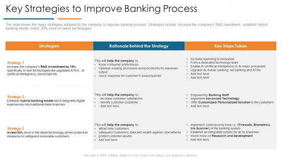 Key Strategies To Improve Banking Process Develop Organizational Productivity By Enhancing Business Process Diagrams PDF