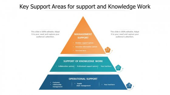 Key Support Areas For Support And Knowledge Work Ppt PowerPoint Presentation Show Graphics Download PDF