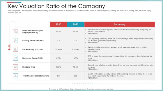 Key Valuation Ratio Of The Company Ppt File Icons PDF