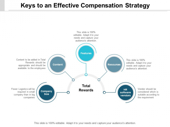 Keys To An Effective Compensation Strategy Ppt PowerPoint Presentation Icon Examples