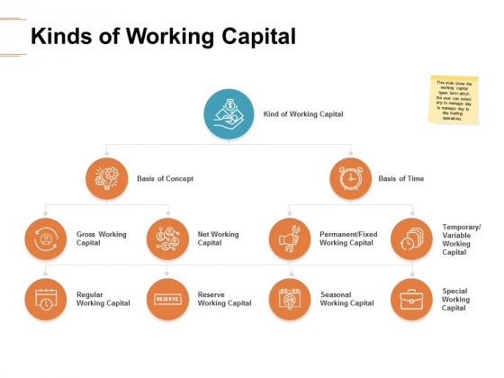 Kinds Of Working Capital Ppt PowerPoint Presentation Model