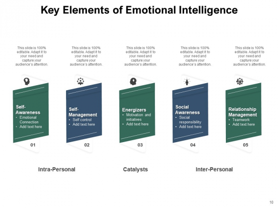 Knowledge_Awareness_Intelligence_Leadership_Perceiving_Ppt_PowerPoint_Presentation_Complete_Deck_Slide_10