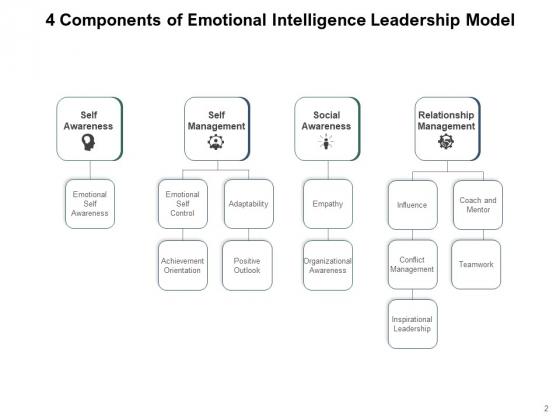 Knowledge_Awareness_Intelligence_Leadership_Perceiving_Ppt_PowerPoint_Presentation_Complete_Deck_Slide_2