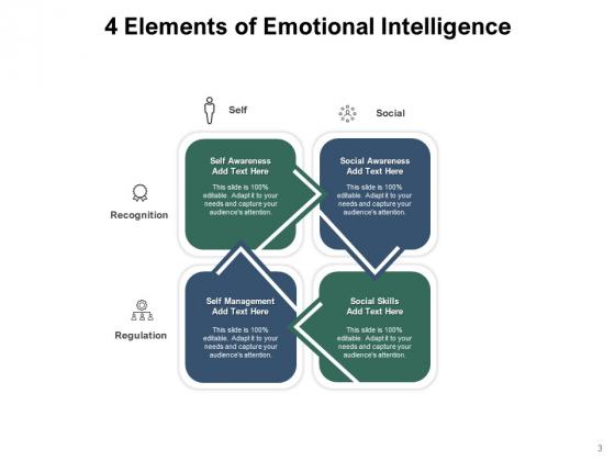 Knowledge_Awareness_Intelligence_Leadership_Perceiving_Ppt_PowerPoint_Presentation_Complete_Deck_Slide_3