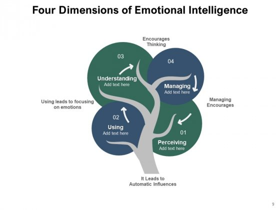Knowledge_Awareness_Intelligence_Leadership_Perceiving_Ppt_PowerPoint_Presentation_Complete_Deck_Slide_9