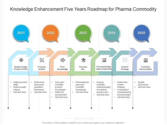 Knowledge Enhancement Five Years Roadmap For Pharma Commodity Ideas