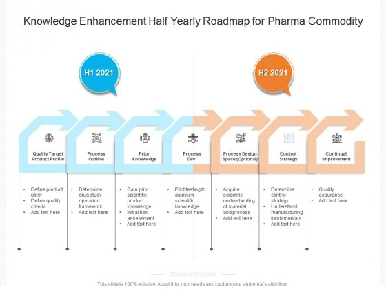 Knowledge Enhancement Half Yearly Roadmap For Pharma Commodity Slides
