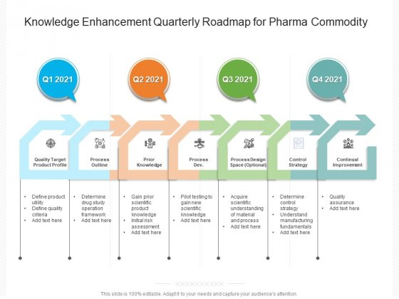 Knowledge Enhancement Quarterly Roadmap For Pharma Commodity Download