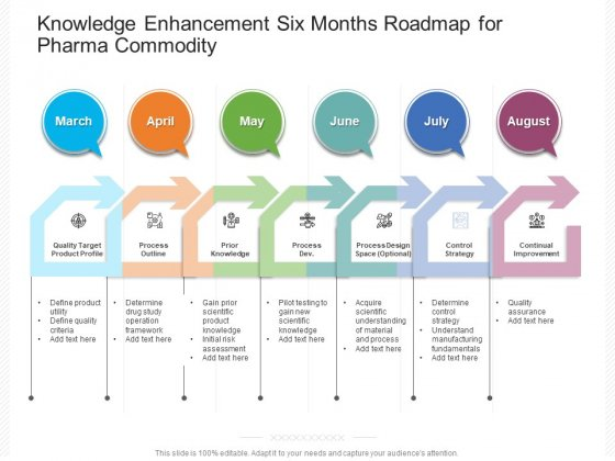 Knowledge Enhancement Six Months Roadmap For Pharma Commodity Guidelines