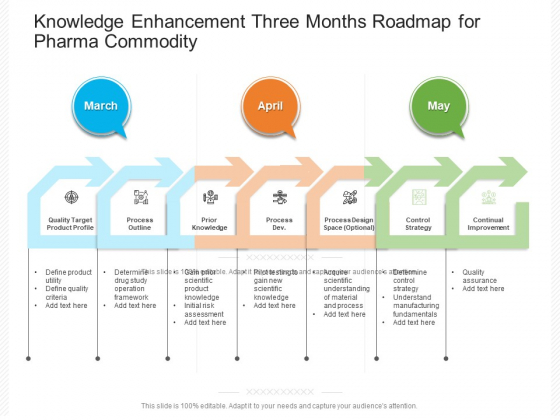 Knowledge Enhancement Three Months Roadmap For Pharma Commodity Demonstration
